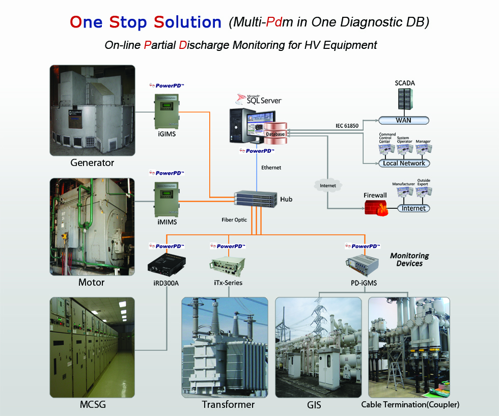Partial Discharge Test Equipment Monitoring System